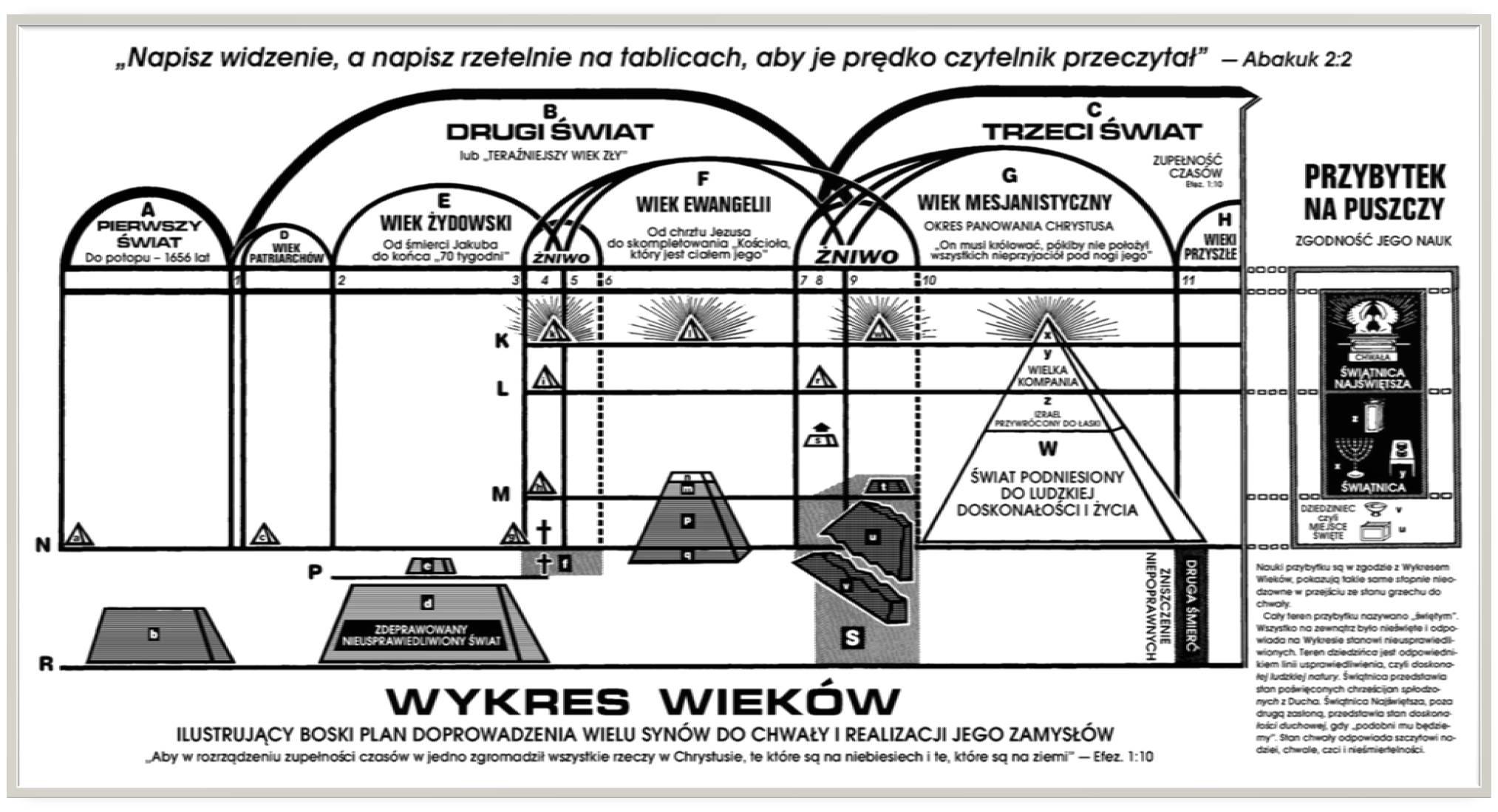 Wykres Wieków